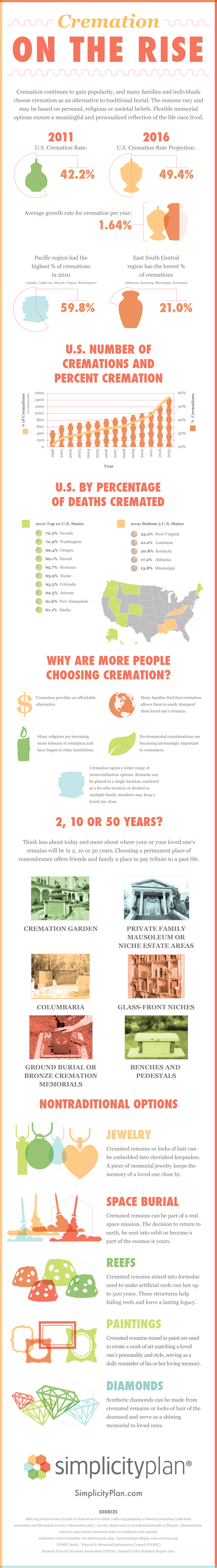 Cremation and Funeral Infographics