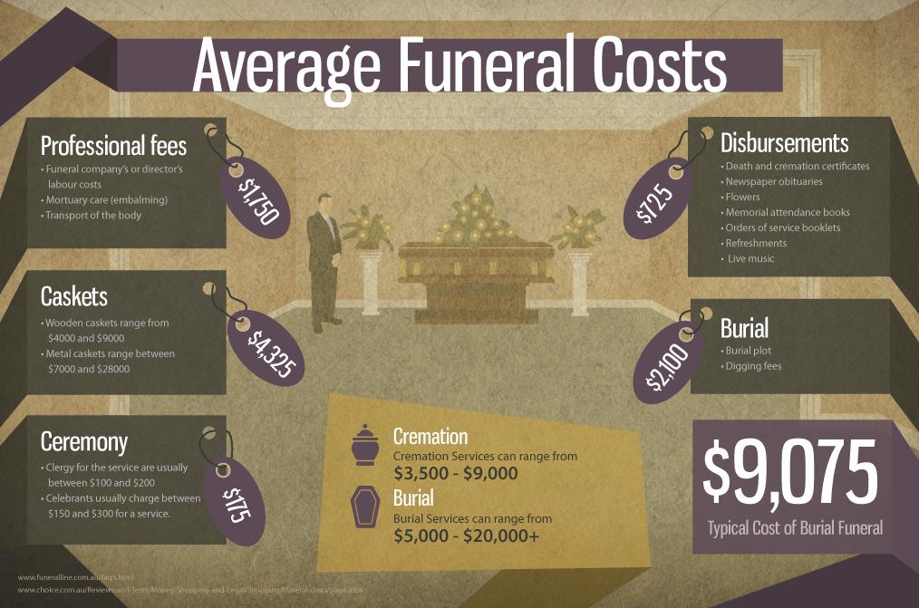 10 Interesting Funeral Infographics